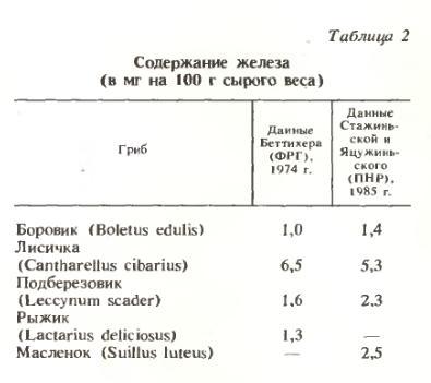 Содержание железа (в мг на 100 г сырого веса)