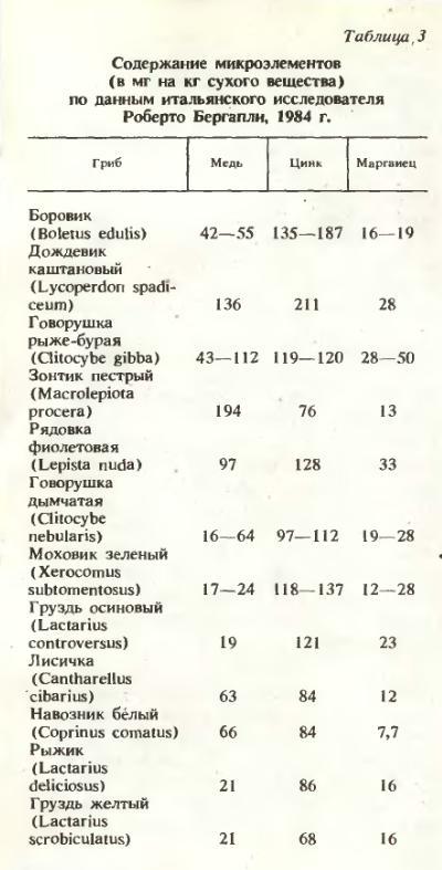 Содержание микроэлементов (в мг на кг сухого вещества) по данным итальянского исследователя Роберто Бергапли, 1984 г.